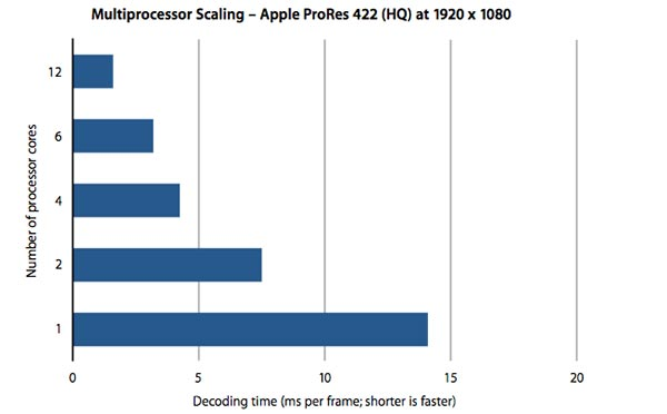 Pro Res Apple white paper 3