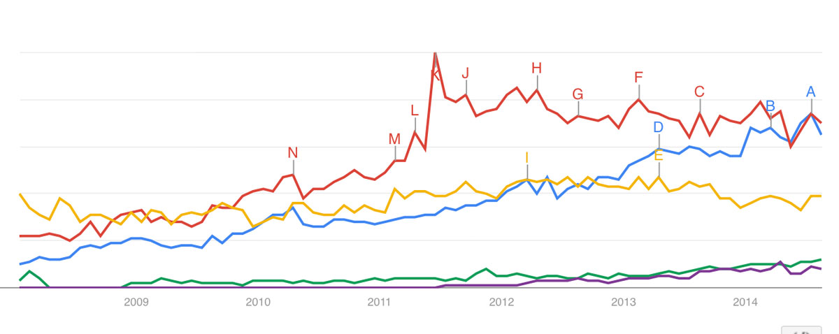 nle google trends